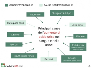 Acido Urico: da cosa dipende?