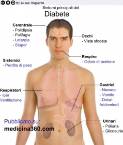 diabete-sintomi_728x546
